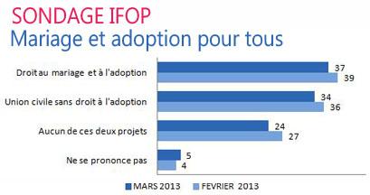 sondage-ifop-alliance-vita
